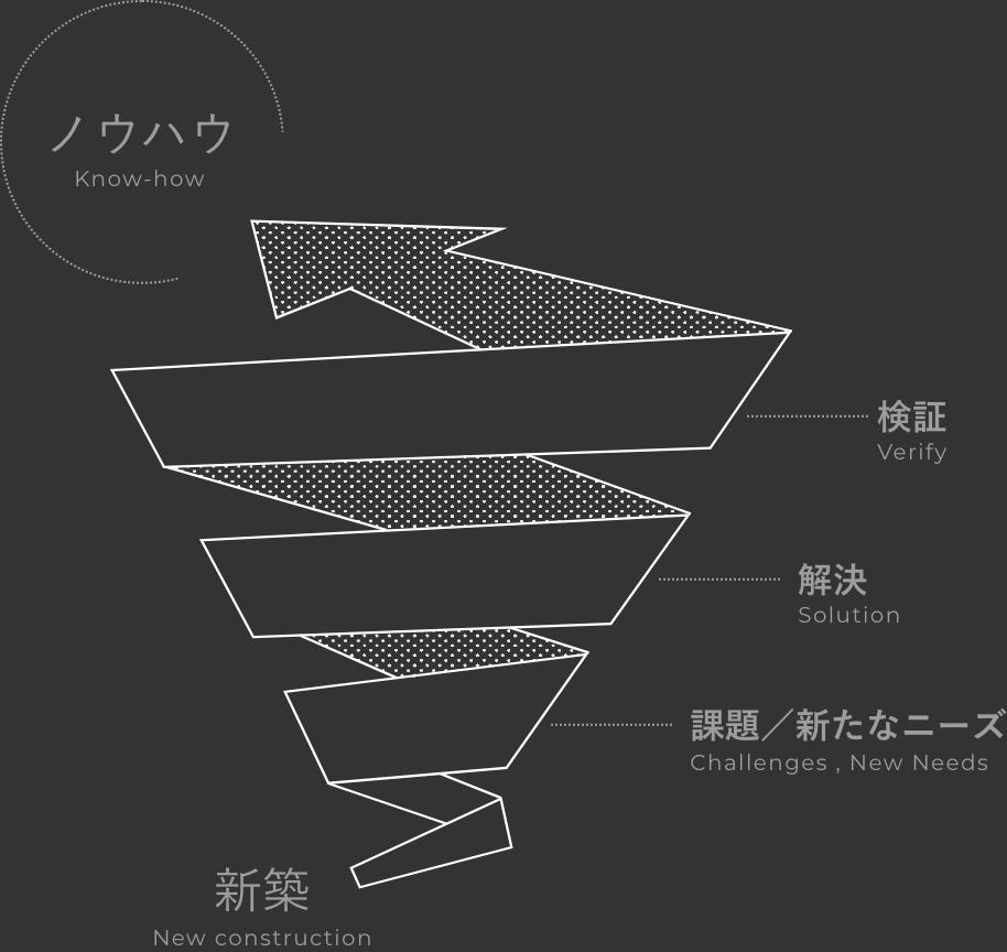 新築→課題/新たなニーズ→解決→検証→ノウハウ
